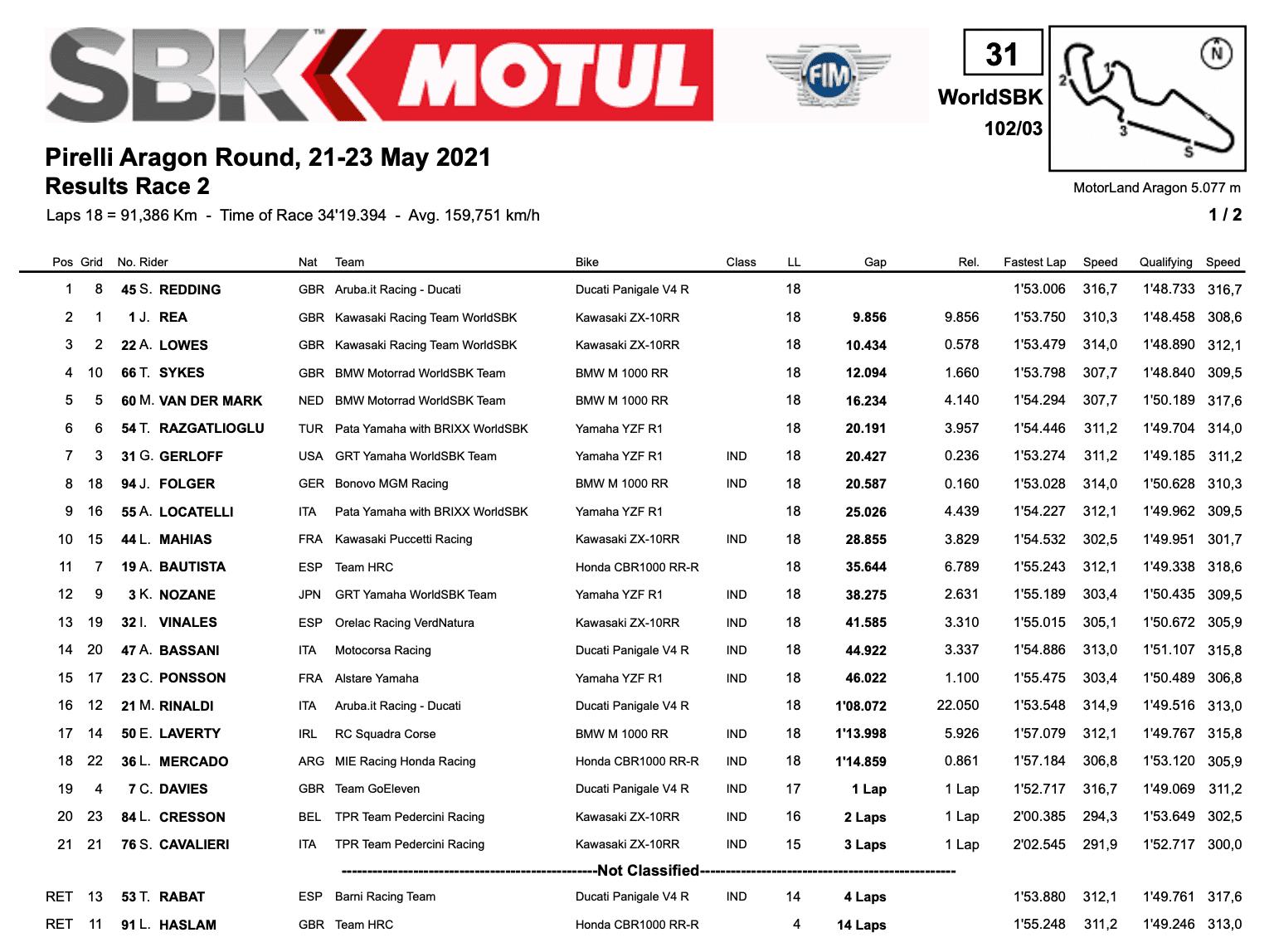 FIM スーパーバイク世界選手権(SBK)2021 アラゴン戦 レース2結果