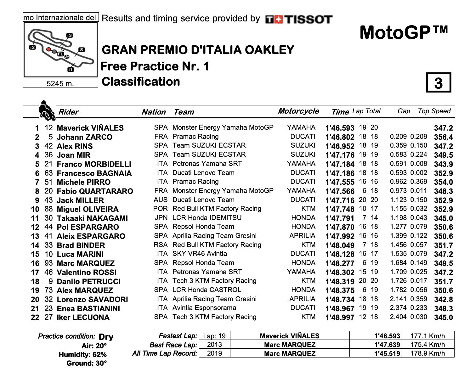 MotoGP2021イタリアGP FP1トップタイムはマーべリック・ビニャーレス