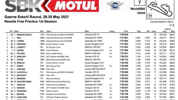 FIM スーパーバイク世界選手権(SBK)エストリル戦 FP1結果