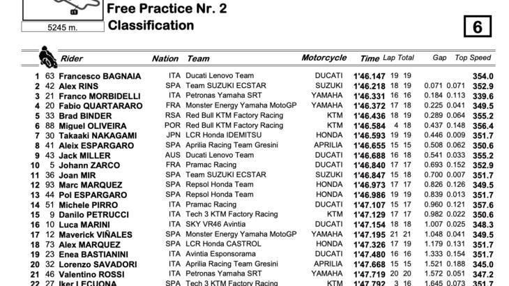 MotoGP2021イタリアGP FP2結果