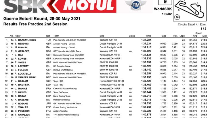 FIM スーパーバイク世界選手権(SBK)エストリル戦 FP2結果