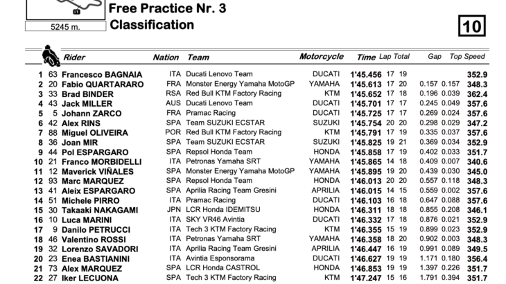 MotoGP2021イタリアGP FP3トップタイムはフランセスコ・バグナイア