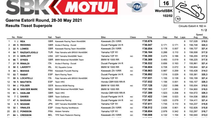 FIM スーパーバイク世界選手権(SBK)エストリル戦 スーパーポール結果