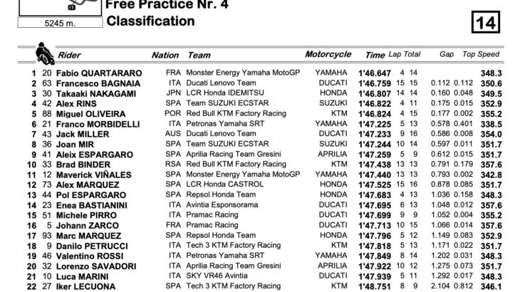 MotoGP2021イタリアGP FP4結果