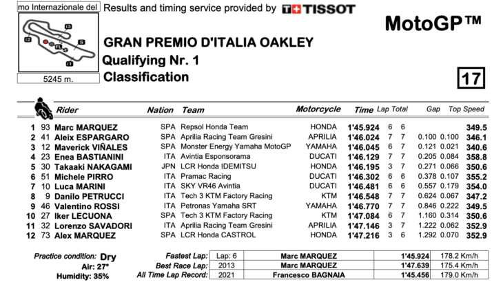 MotoGP2021イタリアGP Q1結果