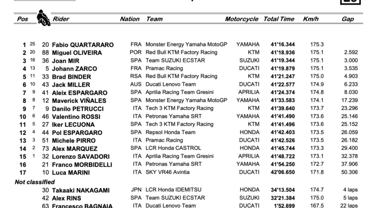 MotoGP2021イタリアGP 決勝レース結果