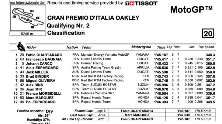 MotoGP2021イタリアGP Q2結果 ポールポジションはファビオ・クアルタラロ