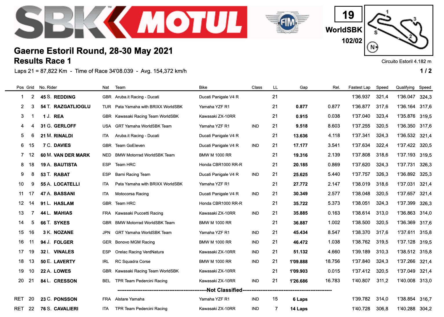FIM スーパーバイク世界選手権(SBK)エストリル戦 レース1優勝はスコット・レディング