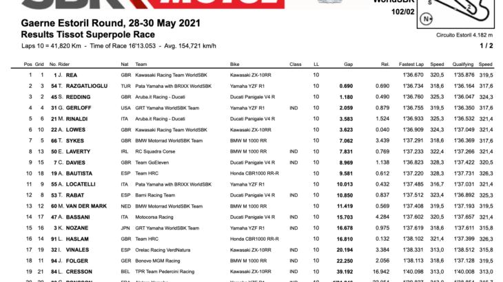 FIM スーパーバイク世界選手権(SBK)エストリル戦 スーパーポールレースを制したのはジョナサン・レイ