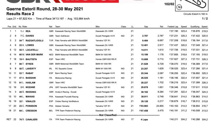 FIM スーパーバイク世界選手権(SBK)エストリル戦 レース2優勝はジョナサン・レイ