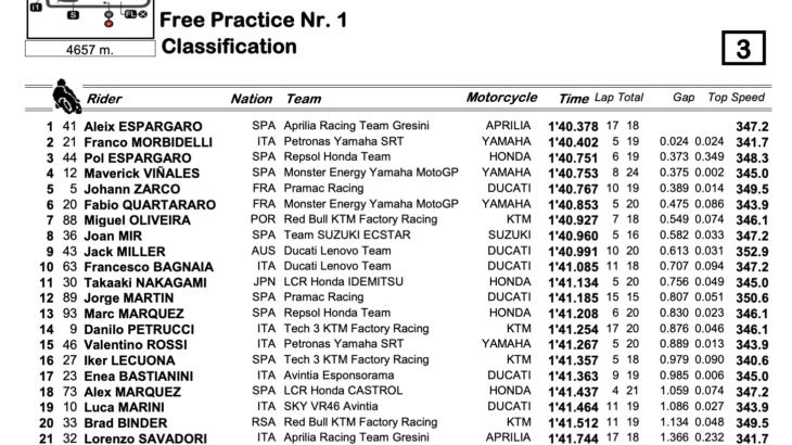 MotoGP2021カタルーニャGP FP1トップタイムはアレイシ・エスパルガロ