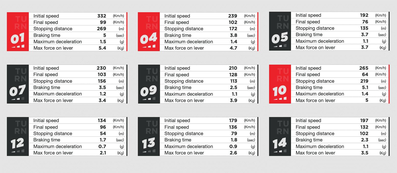 ブレンボが分析する 2021年MotoGP カタルーニャグランプリ