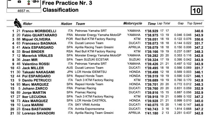 MotoGP2021カタルーニャGP FP3トップはフランコ・モルビデッリ