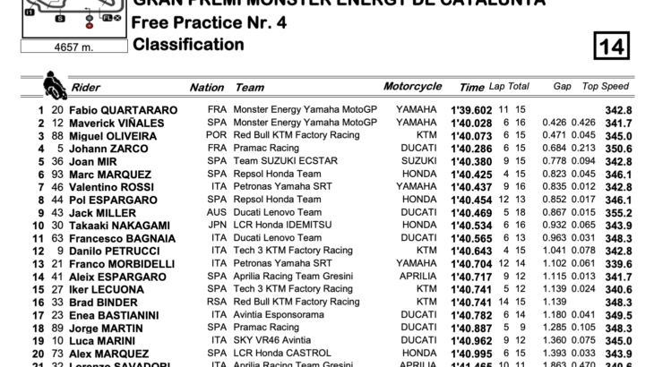 MotoGP2021カタルーニャGP FP4トップタイムはファビオ・クアルタラロ