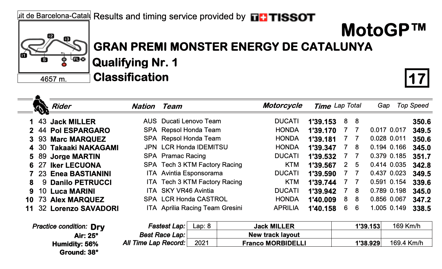 MotoGP2021カタルーニャGP Q1トップタイムはジャック・ミラー