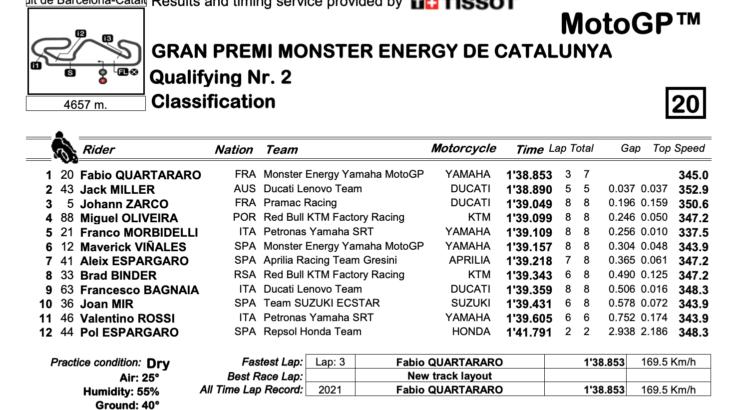 MotoGP2021カタルーニャGP Q2結果 ファビオ・クアルタラロが5連続ポールポジションを獲得