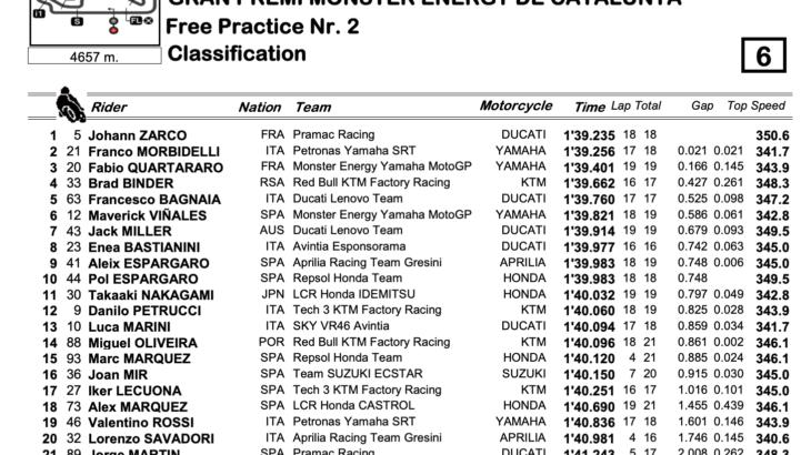 MotoGP2021カタルーニャGP FP2結果 トップタイムはザルコ