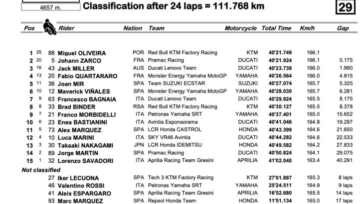 MotoGP2021カタルーニャGP 優勝はKTMのミゲル・オリヴェイラ