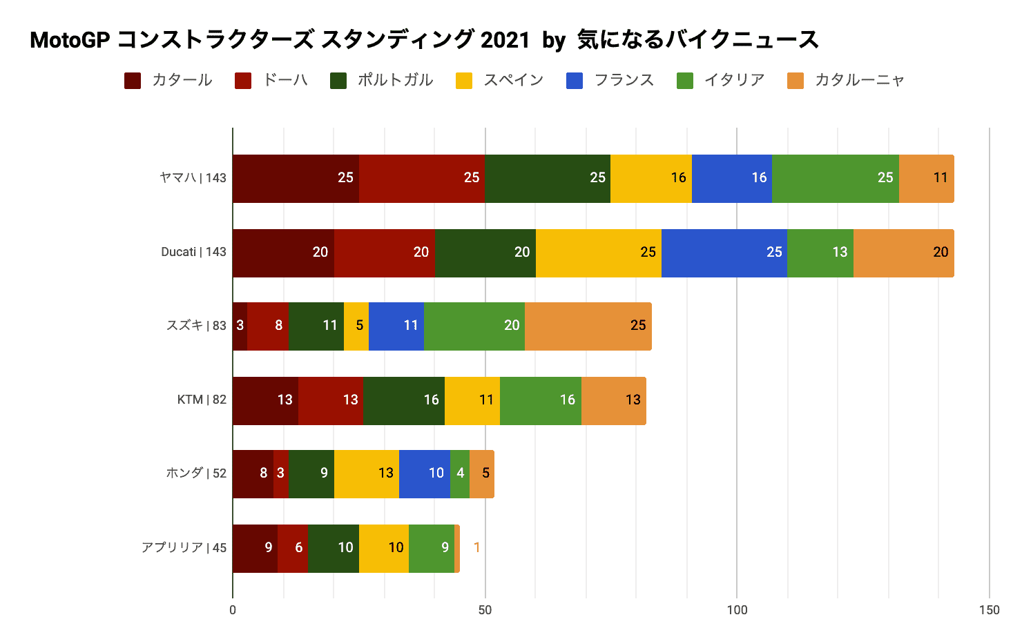 MotoGP2021 チャンピオンシップ スタンディング(第7戦カタルーニャGP終了時点)