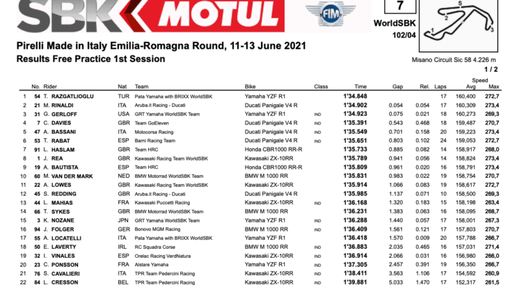 FIM スーパーバイク世界選手権(SBK)ミサノ戦 FP1結果