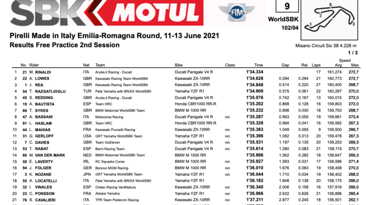 FIM スーパーバイク世界選手権(SBK)ミサノ戦 FP2結果
