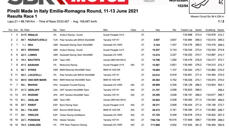 FIM スーパーバイク世界選手権(SBK)ミサノ戦 レース1はマイケル・ルーベン・リナルディが優勝
