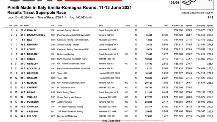FIM スーパーバイク世界選手権(SBK)ミサノ戦 スーパーポールレースもリナルディが制する