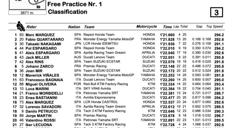MotoGP2021ドイツGP FP1結果