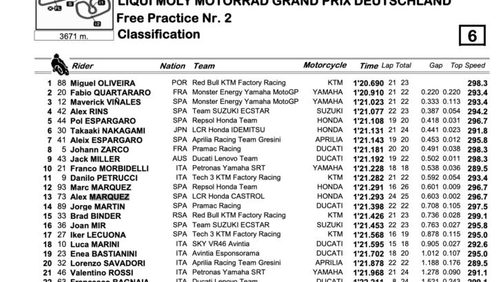 MotoGP2021ドイツGP FP2トップタイムはミゲル・オリヴェイラ