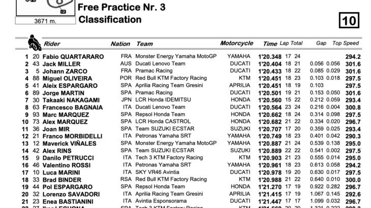 MotoGP2021ドイツGP FP3トップタイムはファビオ・クアルタラロ