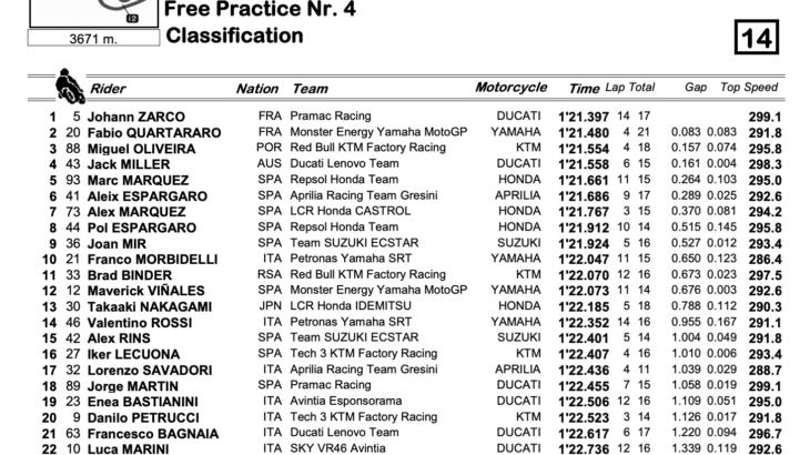 MotoGP2021ドイツGP FP4トップタイムはヨハン・ザルコ