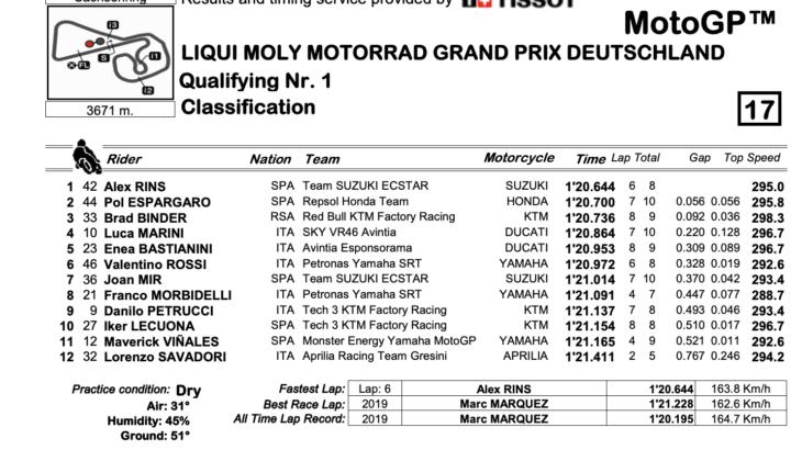 MotoGP2021ドイツGP Q1結果