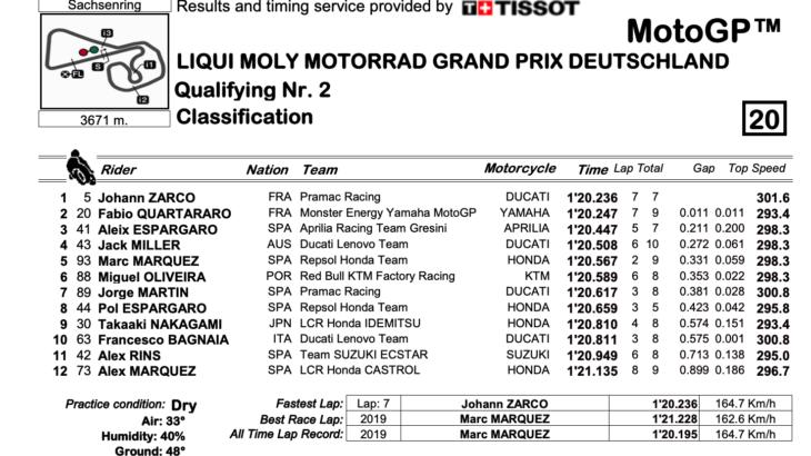 MotoGP2021ドイツGP Q2結果 ポールポジション獲得はヨハン・ザルコ