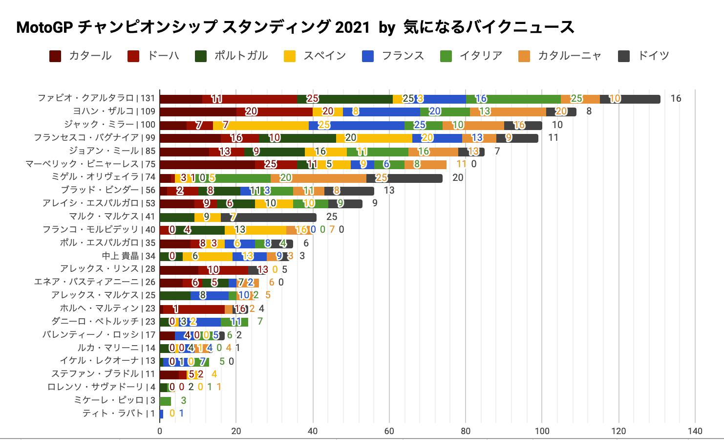 MotoGP2021 チャンピオンシップ スタンディング(第8戦ドイツGP終了時点)