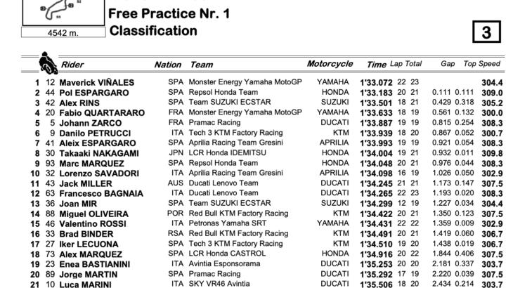 MotoGP2021 オランダGP FP1トップタイムはマーべリック・ビニャーレス