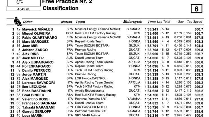 MotoGP2021オランダGP FP2トップタイムはマーべリック・ビニャーレス