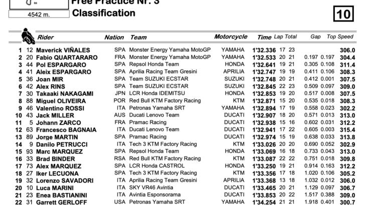 MotoGP2021 オランダGP FP3トップタイムもマーべリック・ビニャーレス