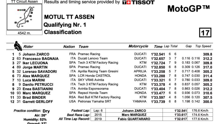 MotoGP2021 オランダGP Q1結果 ザルコ、ペッコがQ2進出を決める