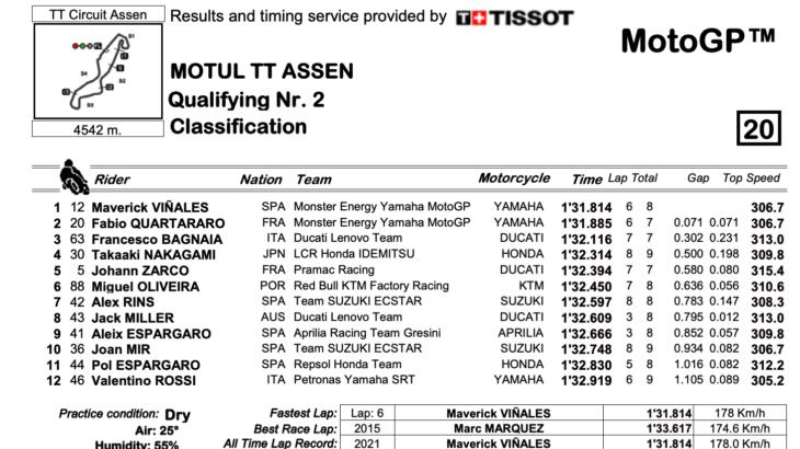 MotoGP2021 オランダGP マーべリック・ビニャーレスがポールポジションを獲得