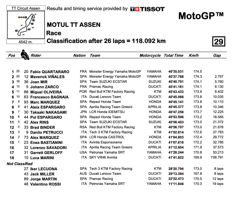MotoGP2021オランダGP ファビオ・クアルタラロがシーズン4勝目を達成