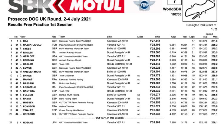FIM スーパーバイク世界選手権(SBK)イギリス戦 FP1トップタイムはジョナサン・レイ