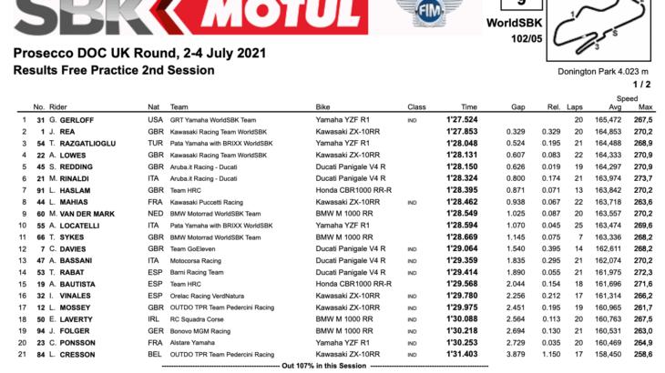 FIM スーパーバイク世界選手権(SBK)イギリス戦 FP2トップタイムはギャレット・ガーロフ