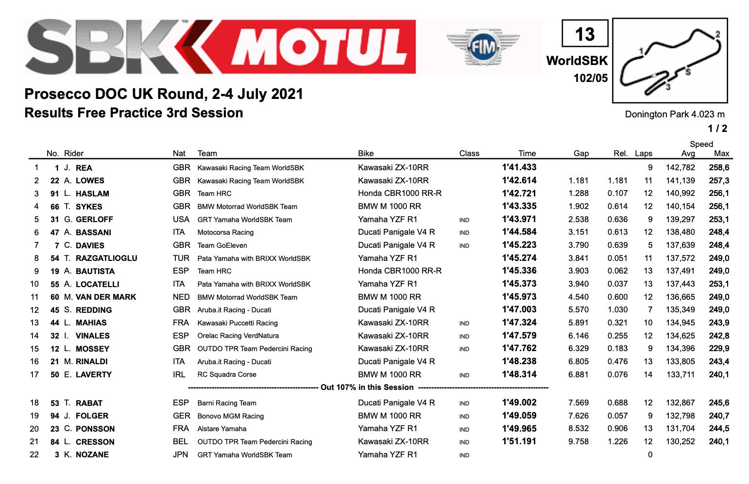 FIM スーパーバイク世界選手権(SBK)イギリス戦 FP3トップタイムはジョナサン・レイ
