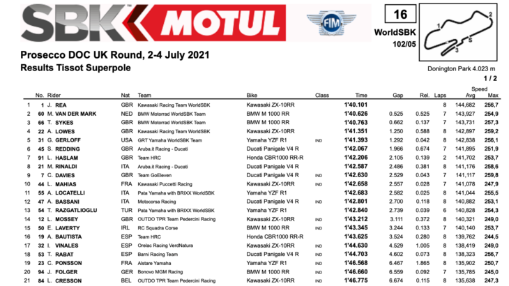 FIM スーパーバイク世界選手権(SBK)イギリス戦 スーパーポール結果