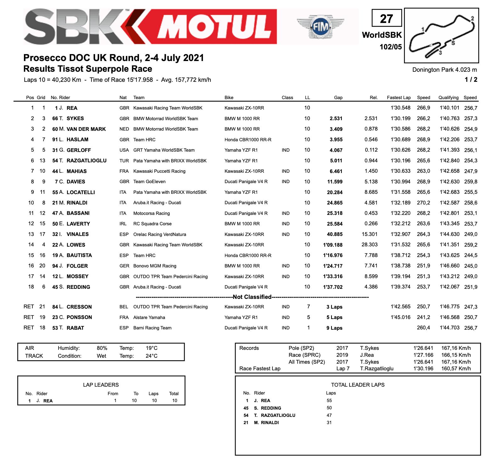FIM スーパーバイク世界選手権(SBK)イギリス戦 スーパーポールレースでジョナサン・レイが優勝