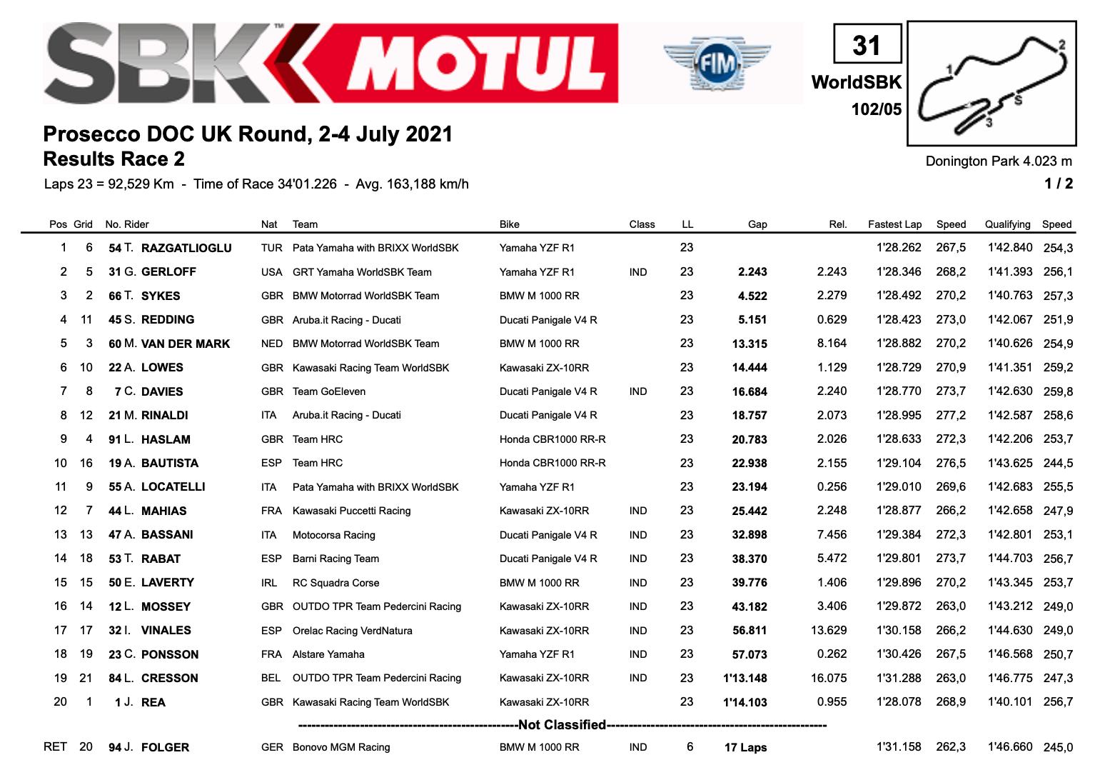 FIM スーパーバイク世界選手権(SBK)イギリス戦 レース2でトプラック・ラズガトリオグルが優勝