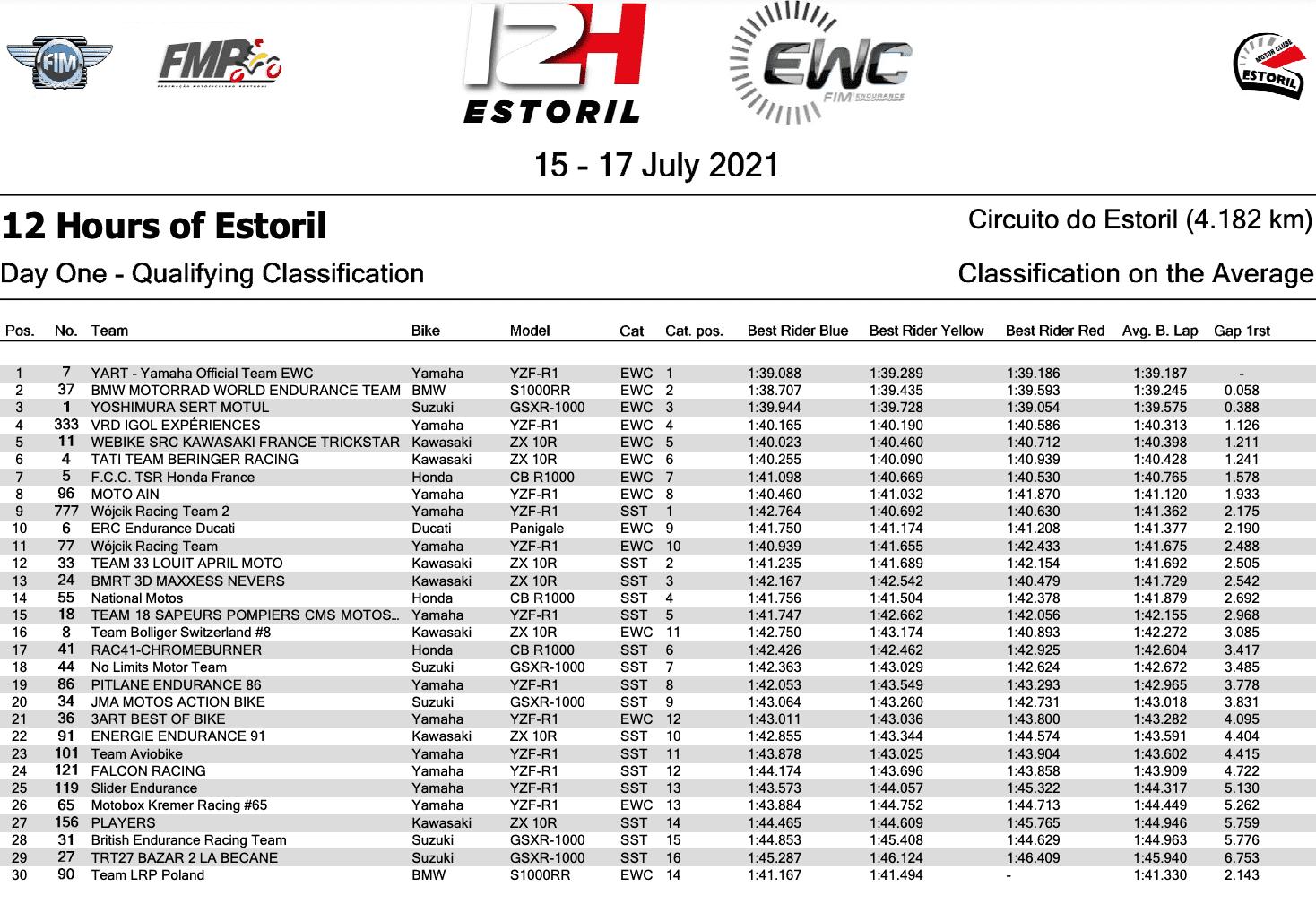 エストリル12時間耐久 YARTが暫定ポールポジションを獲得