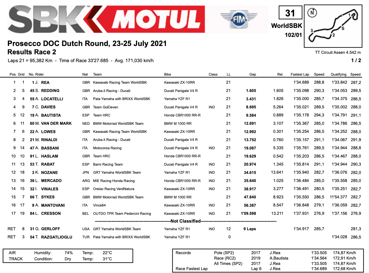FIM スーパーバイク世界選手権(SBK)オランダ戦 レース2もジョナサン・レイが制する