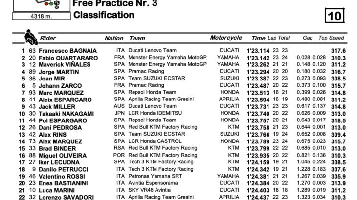MotoGP2021スティリアGP FP3トップはフランセスコ・バグナイア