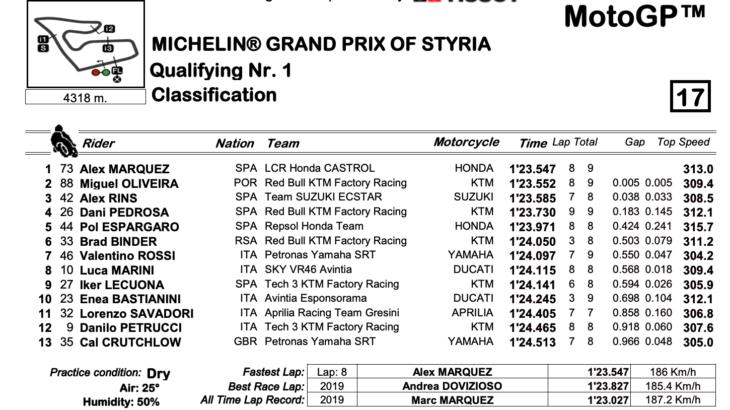 MotoGP2021スティリアGP Q1トップはアレックス・マルケス